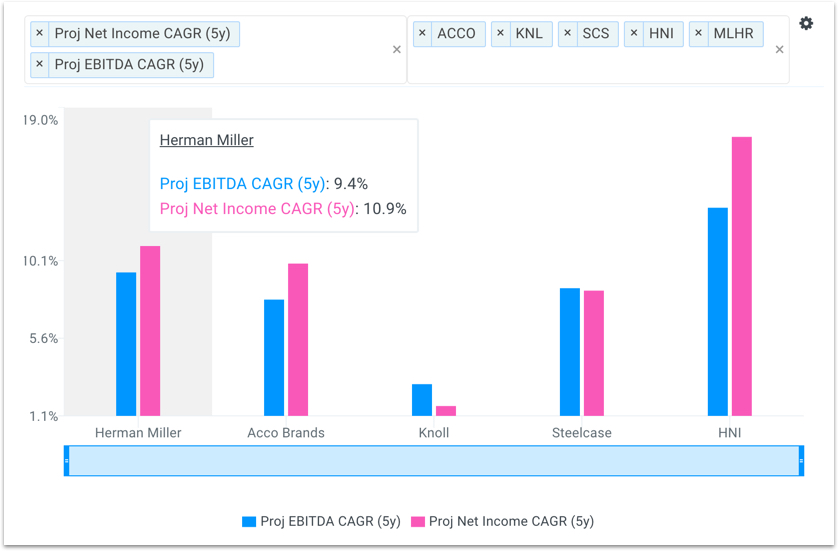 MLHR Five Year Projected EBITDA and Net Income CAGR vs Peers Chart