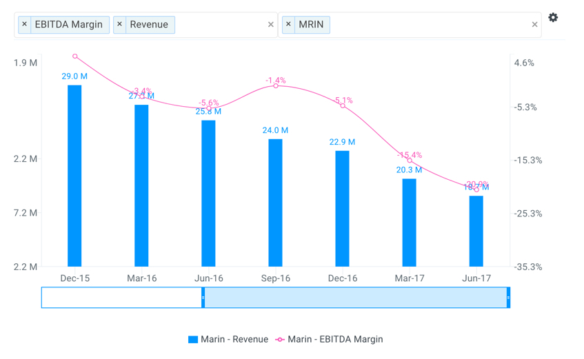 MRIN Quarterly Revenue and EBITDA Margin