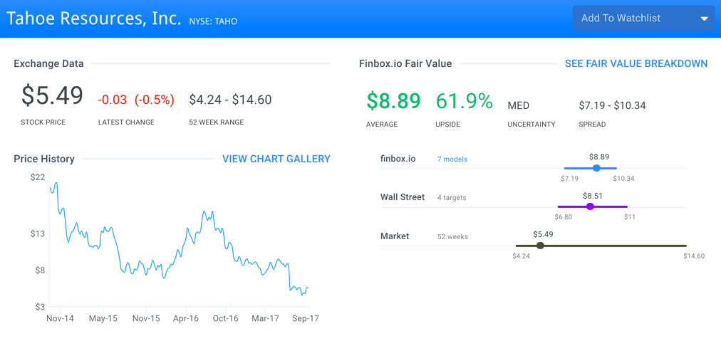 TAHO Fair Value Page