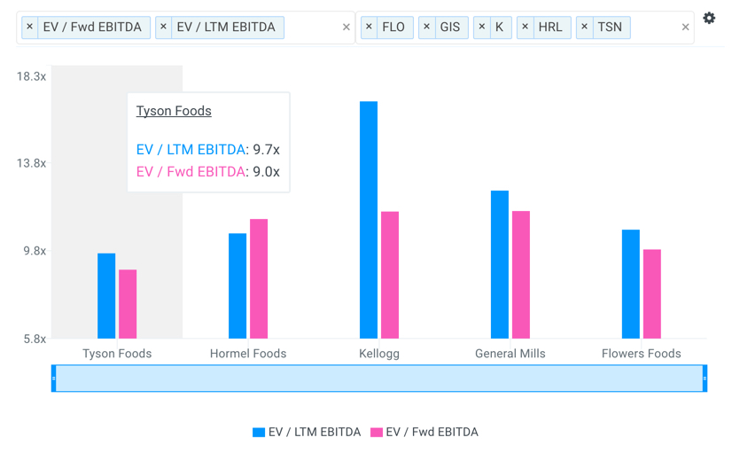 TSN EBITDA Multiples vs Peers Chart