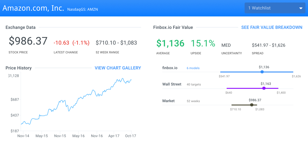 AMZN Finbox.io Fair Value Page
