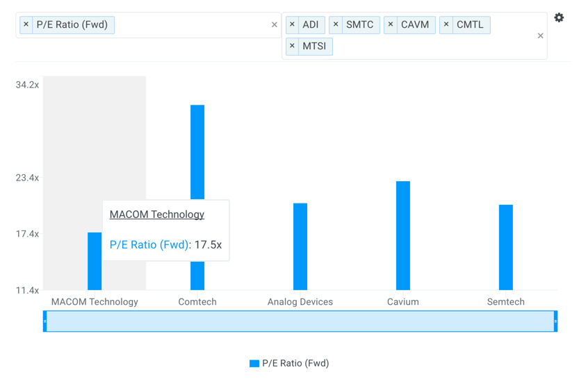 MTSI P/E Multiples vs Peers