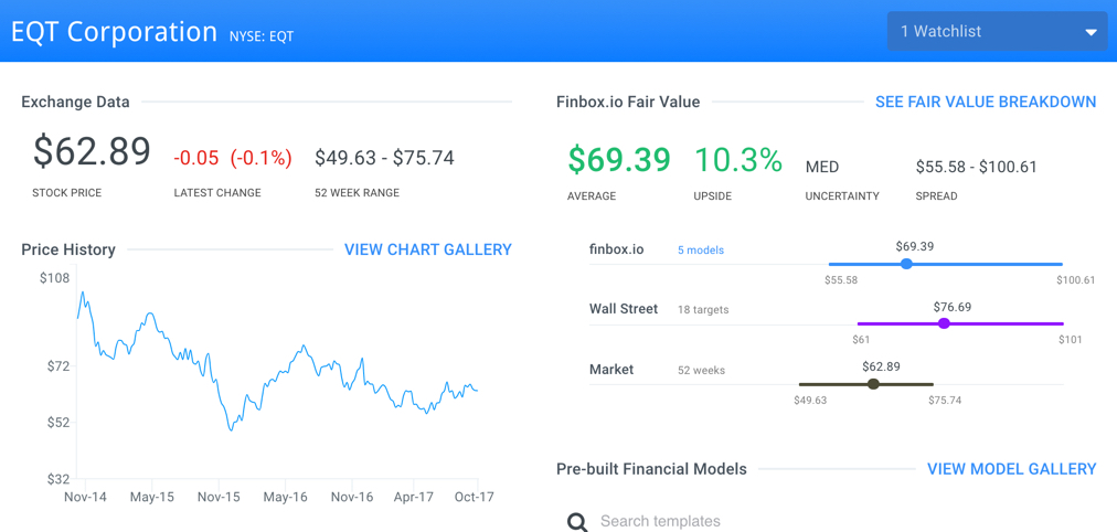 EQT Finbox.io Fair Value Page