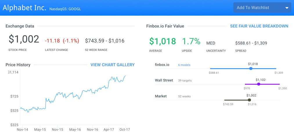 GOOGL Finbox.io Fair Value Page