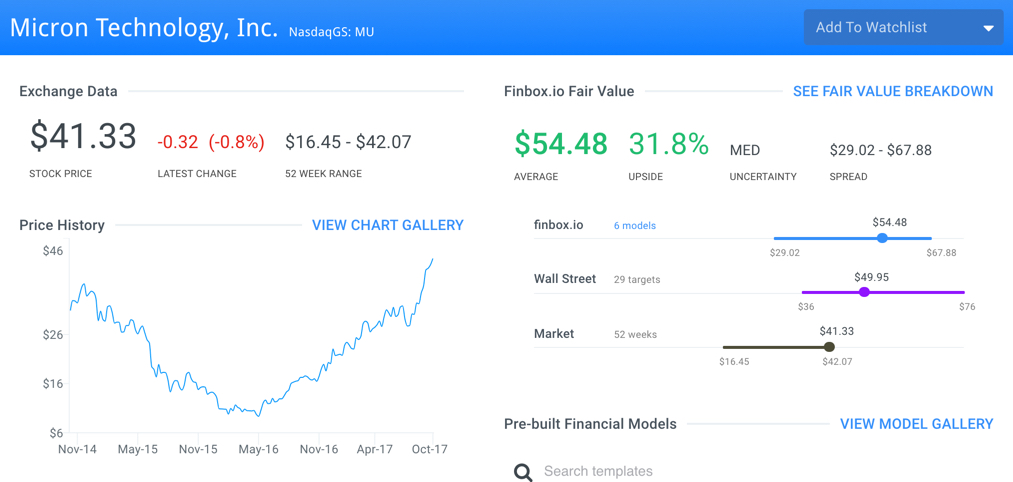 MU Finbox.io Fair Value Page