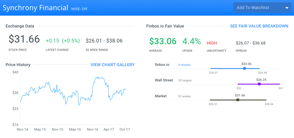 SYF Finbox.io Fair Value Page