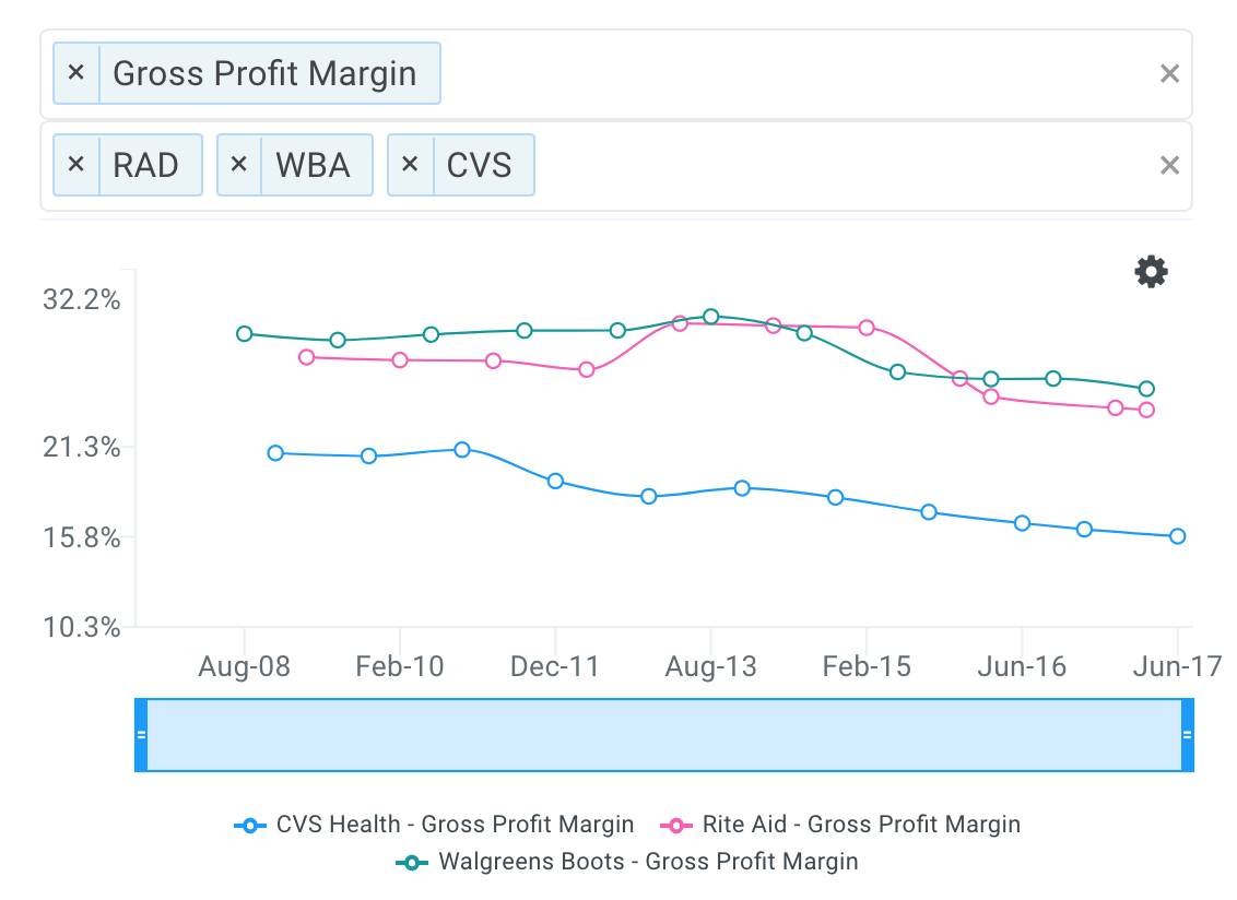WBA Margins vs Peers Chart