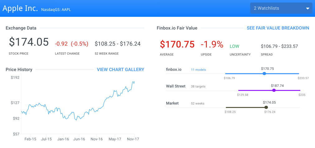 AAPL Fair Value Page
