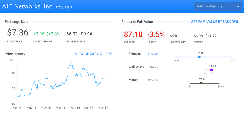 ATEN Fair Value Page