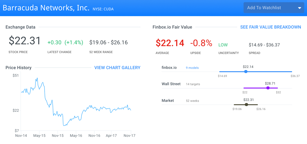 CUDA Fair Value Page