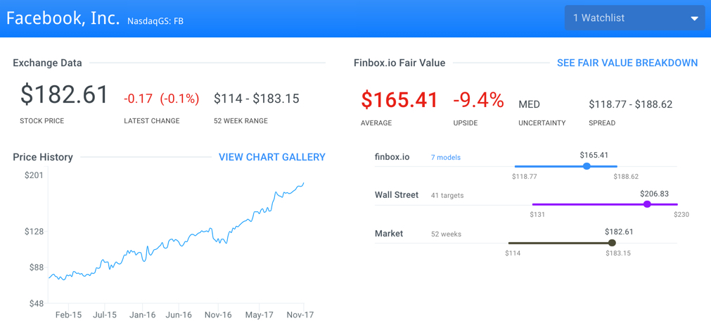 FB Fair Value Page