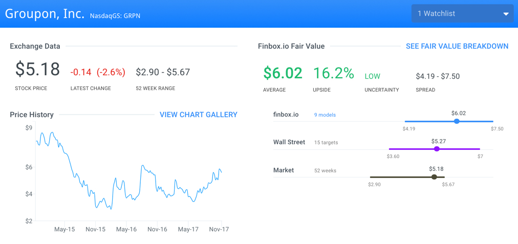 Steven Cohen's Best Performing Stocks: Groupon Inc (GRPN)
