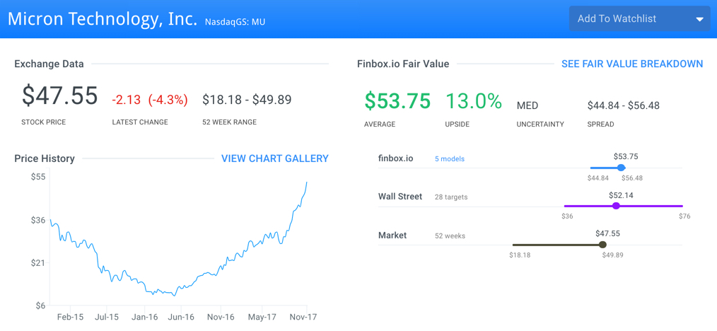 Undervalued Stocks Fund Managers Are Buying: Micron Technology, Inc. (MU)