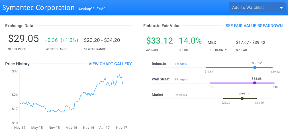 SYMC Fair Value Page