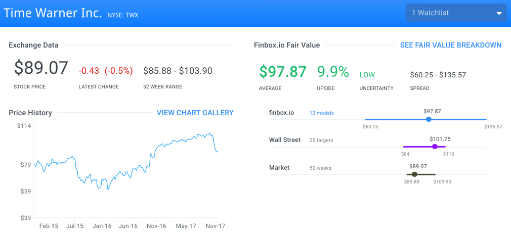 Undervalued Stocks Fund Managers Are Buying: Time Warner Inc (TWX)