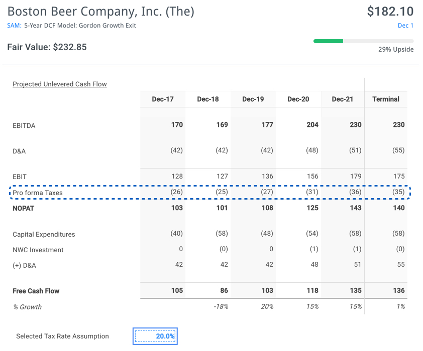 High Tax Paying Stocks to Buy Now: Boston Beer Company Inc (<b><a href='http://www.istocksquotes.com/quotes/SAM'>SAM</a></b>)