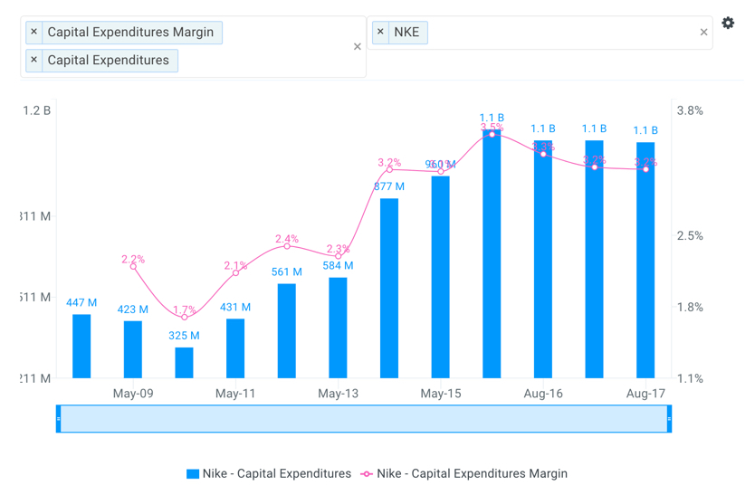 Nike Historical Capital Expenditures Chart