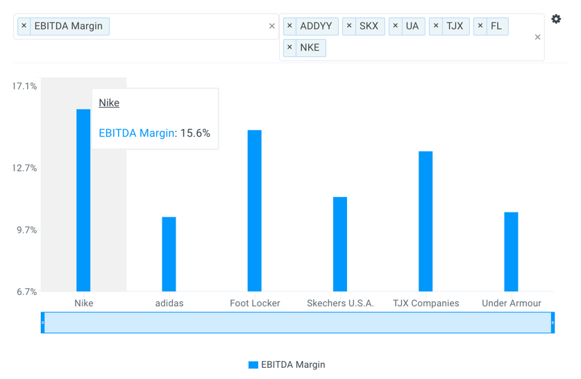 Nike EBITDA Margin vs Peers Chart
