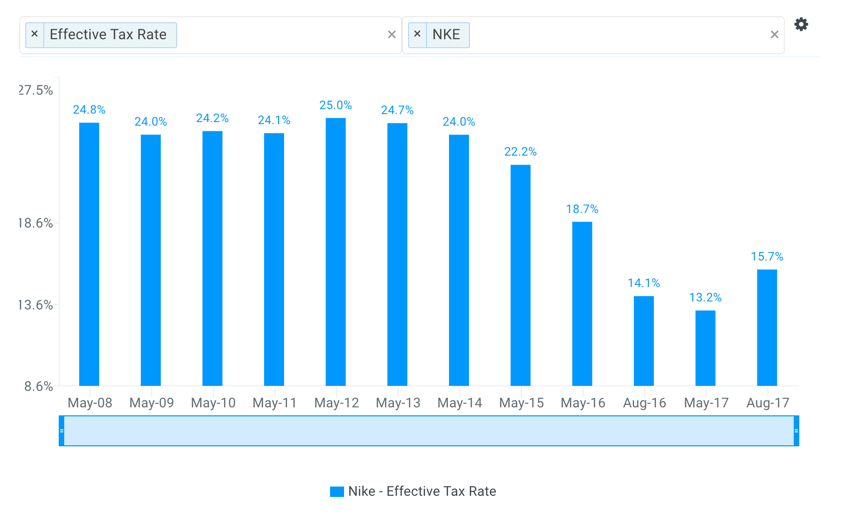 Nike Historical Effective Tax Rate Chart