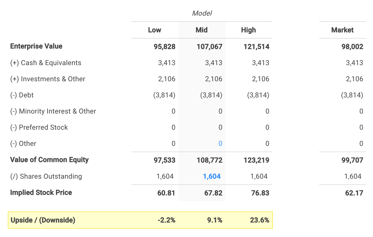 Nike's Equity Value Calculation