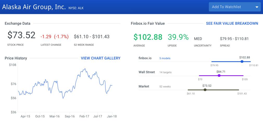 Alaska Air Group Stock Intrinsic Value