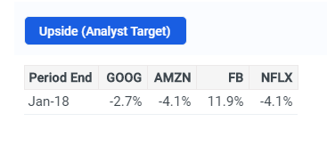 FANG Upside (Analyst Target)