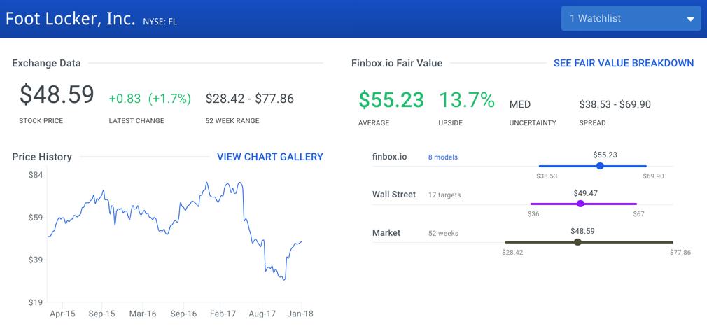 Top 10 Value Stocks In The S&P 500: Foot Locker, Inc. (FL)