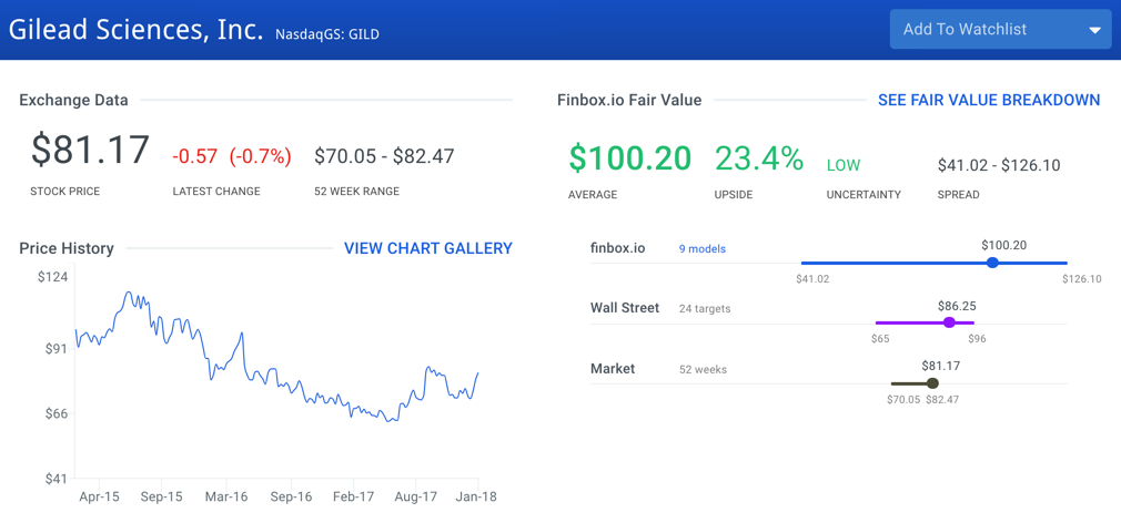 Top 10 Value Stocks In The S&P 500: Gilead Sciences, Inc. (GILD)