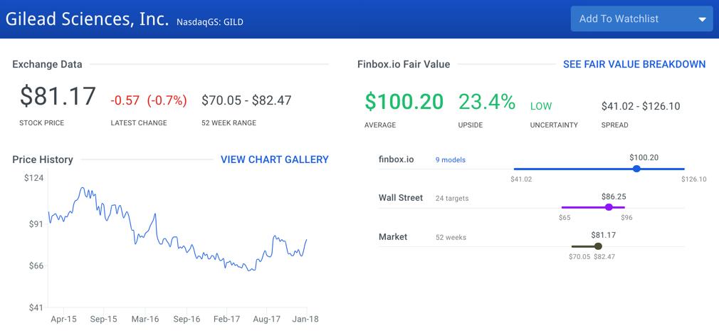 Gilead Sciences Stock Intrinsic Value