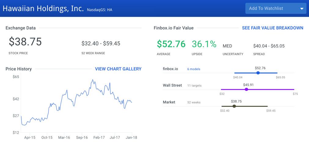 Hawaiian Holdings Stock Intrinsic Value
