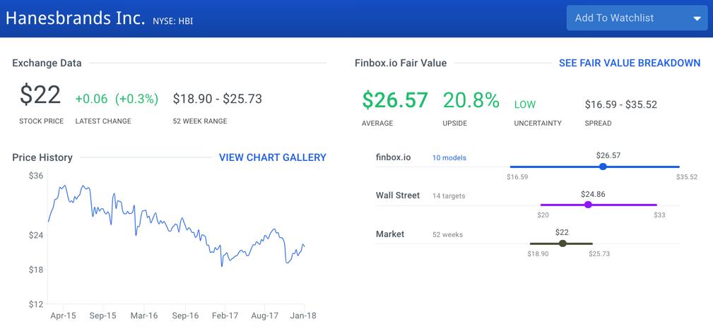 Top 10 Value Stocks In The S&P 500: Hanesbrands Inc. (HBI)