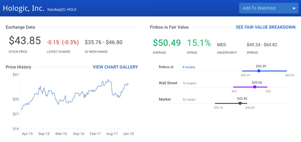 Top 10 Value Stocks In The S&P 500: Hologic, Inc. (HOLX)