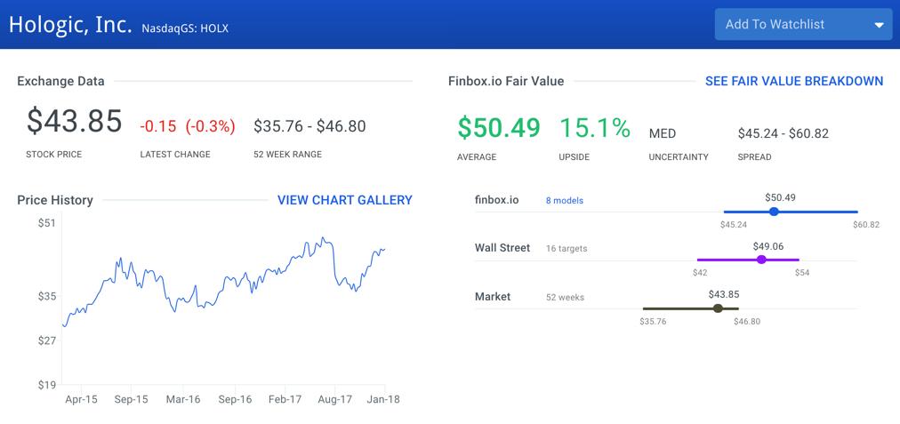 Hologic Stock Intrinsic Value