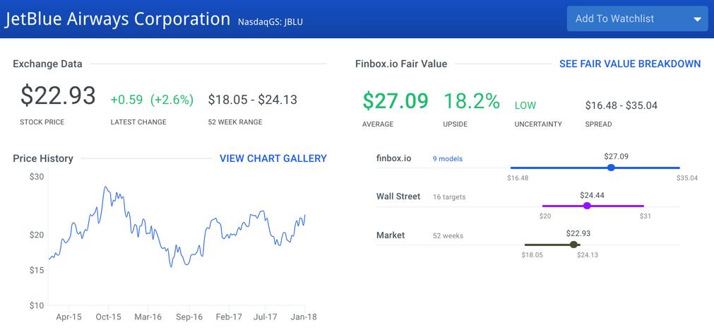 JetBlue Airways Stock Intrinsic Value