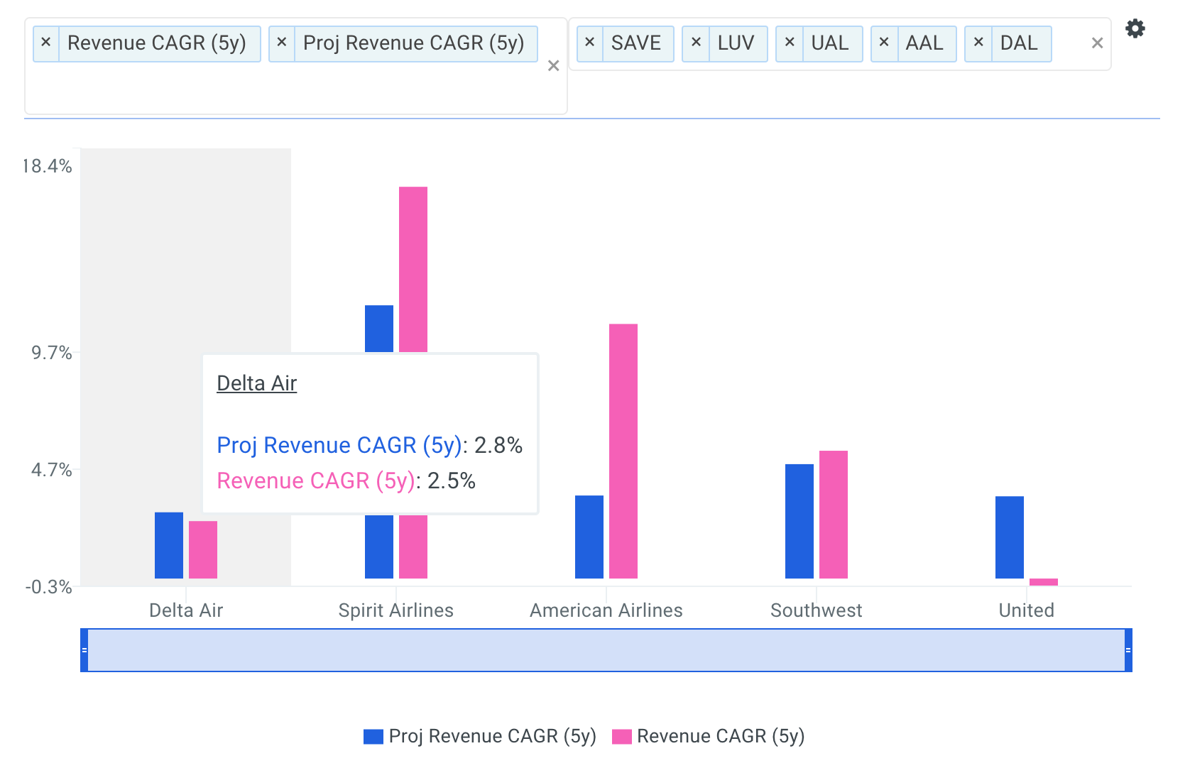 Delta Revenue CAGR vs Peers Chart