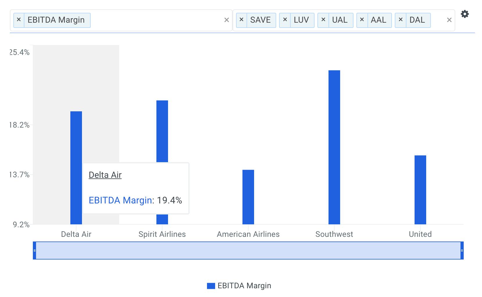 Delta EBITDA Margin vs Peers Chart