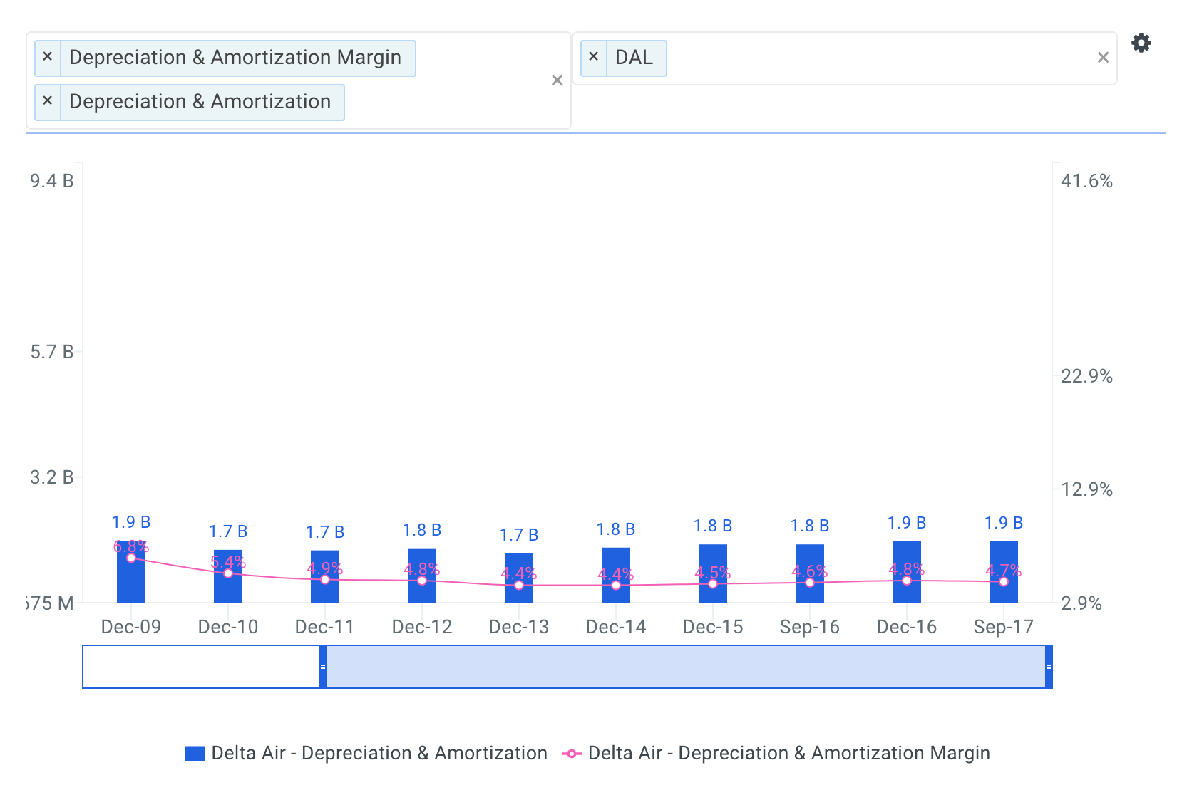 Delta Historical Depreciation and Amortization Chart