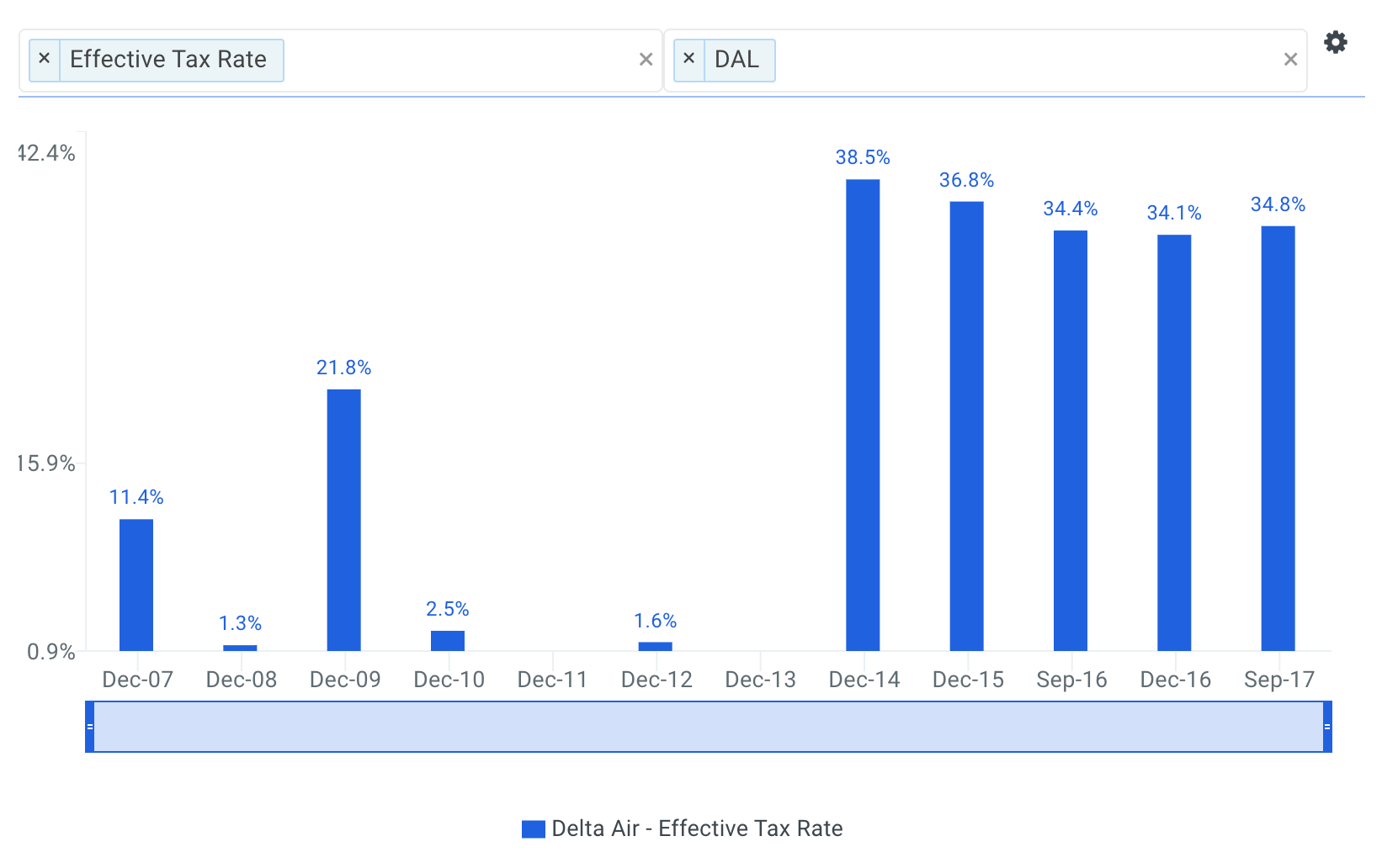 Delta Historical Effective Tax Rate Chart