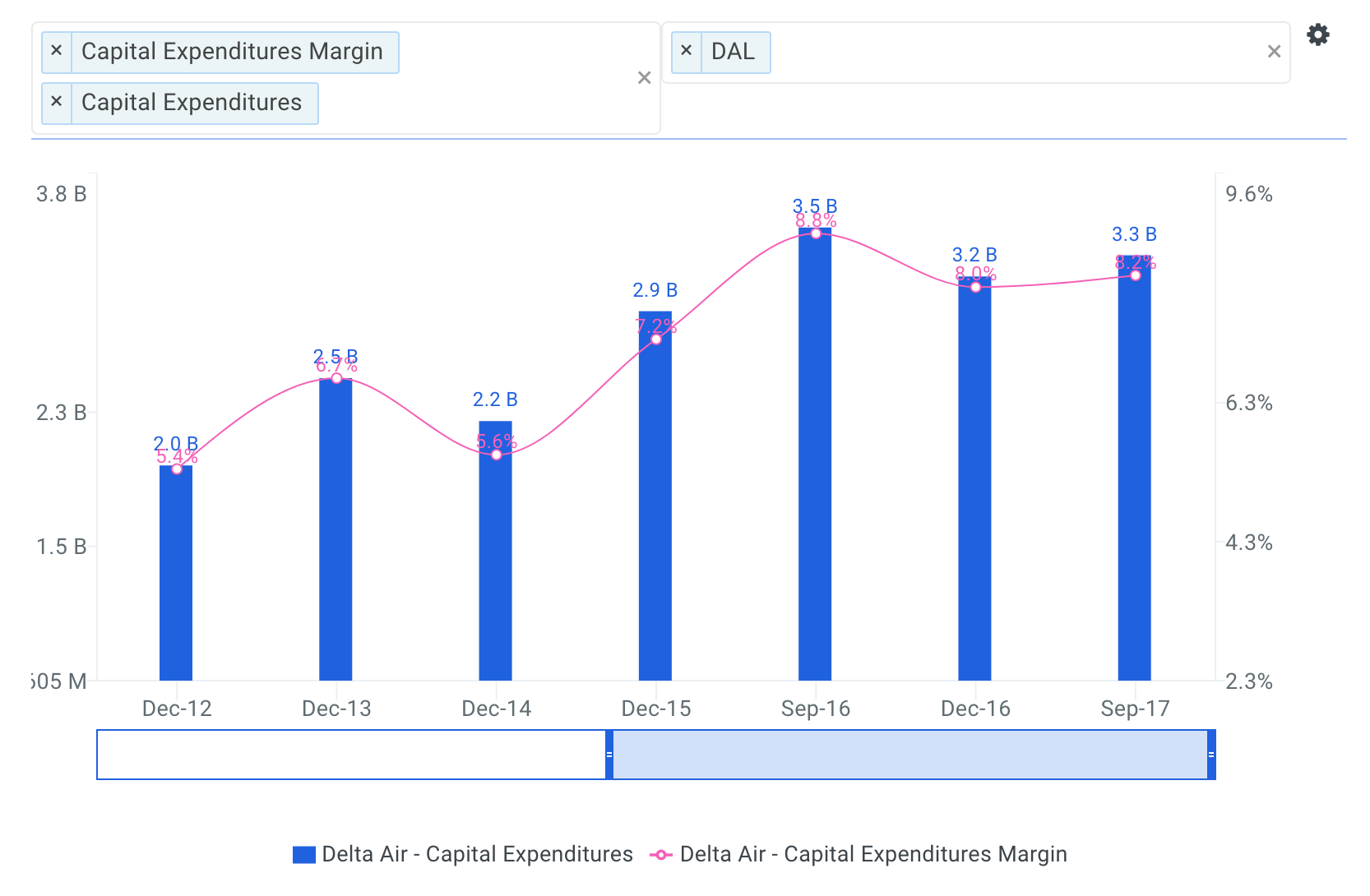 Delta Historical Capital Expenditures Chart