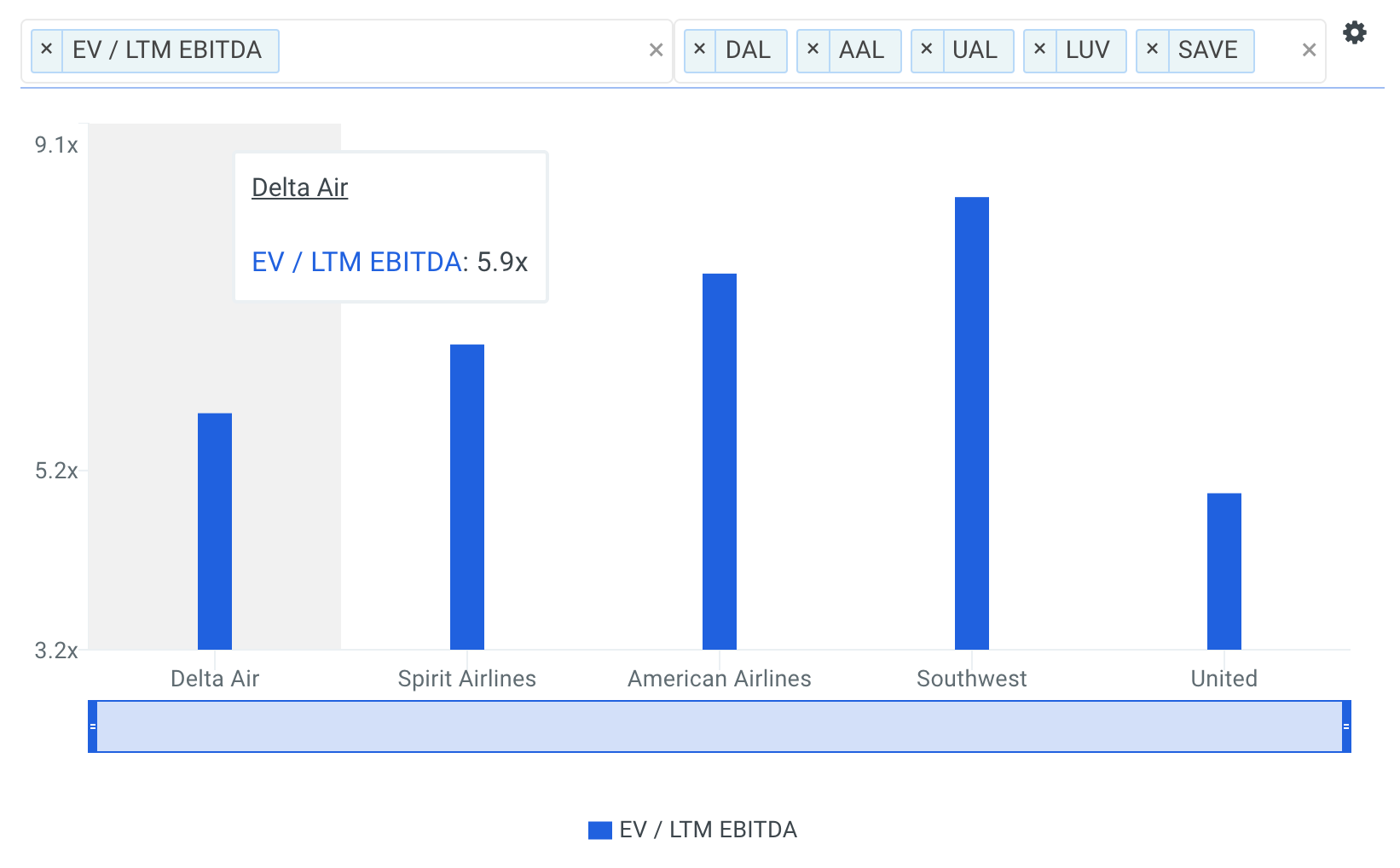 Delta EBITDA Multiples vs Peers Chart