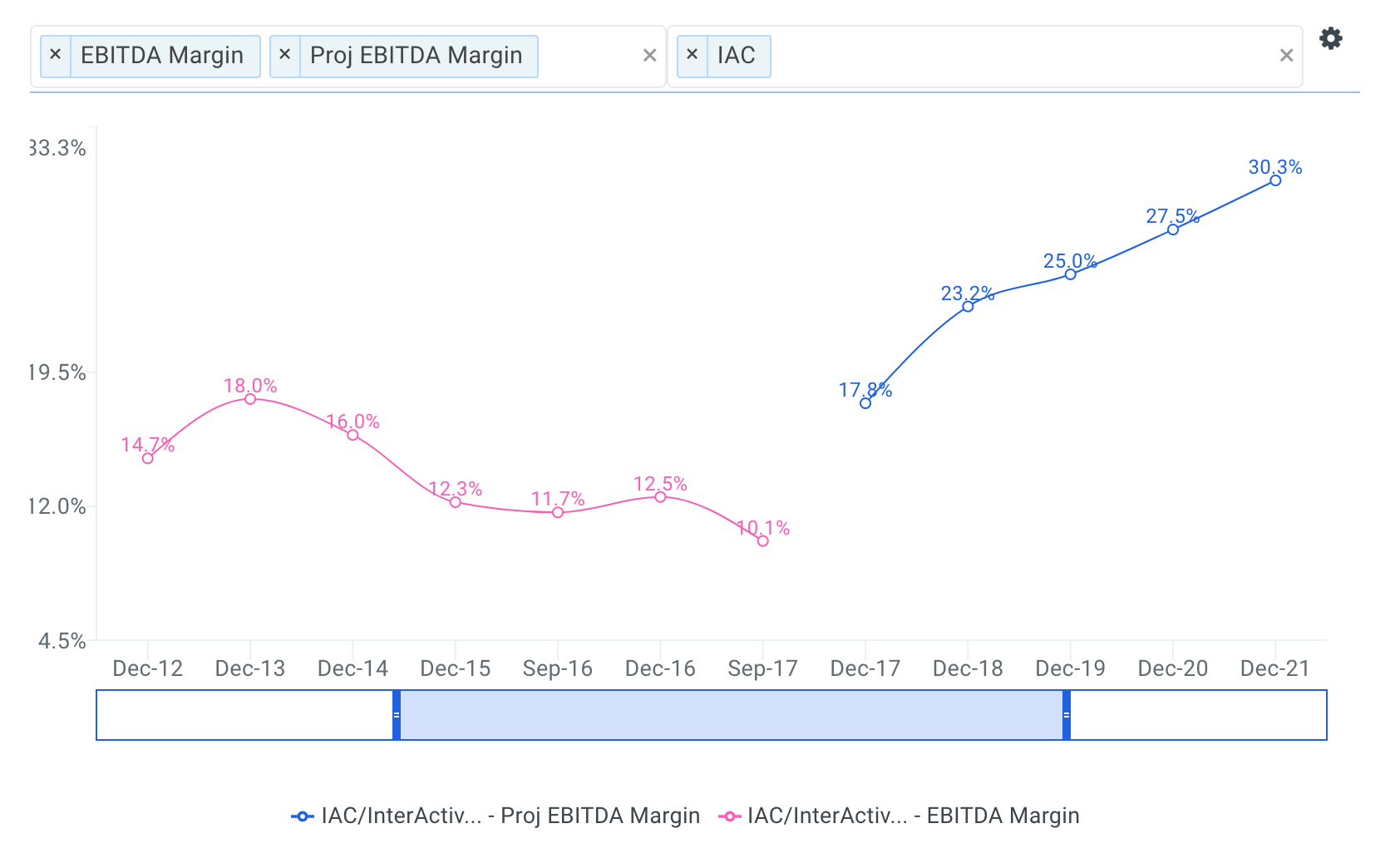 InterActiveCorp Historical and Projected EBITDA Margin Chart