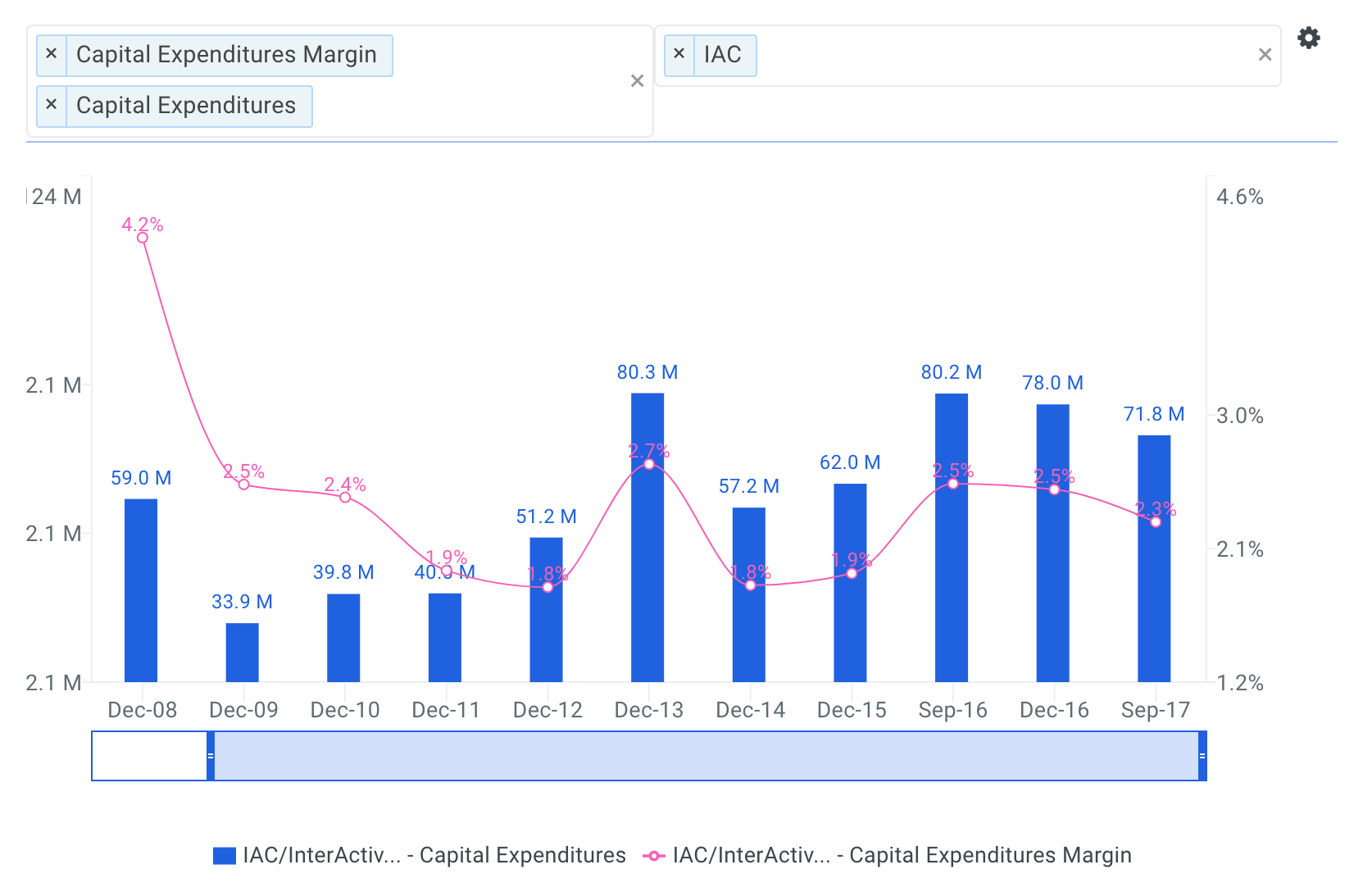 InterActiveCorp Historical Capital Expenditures Chart