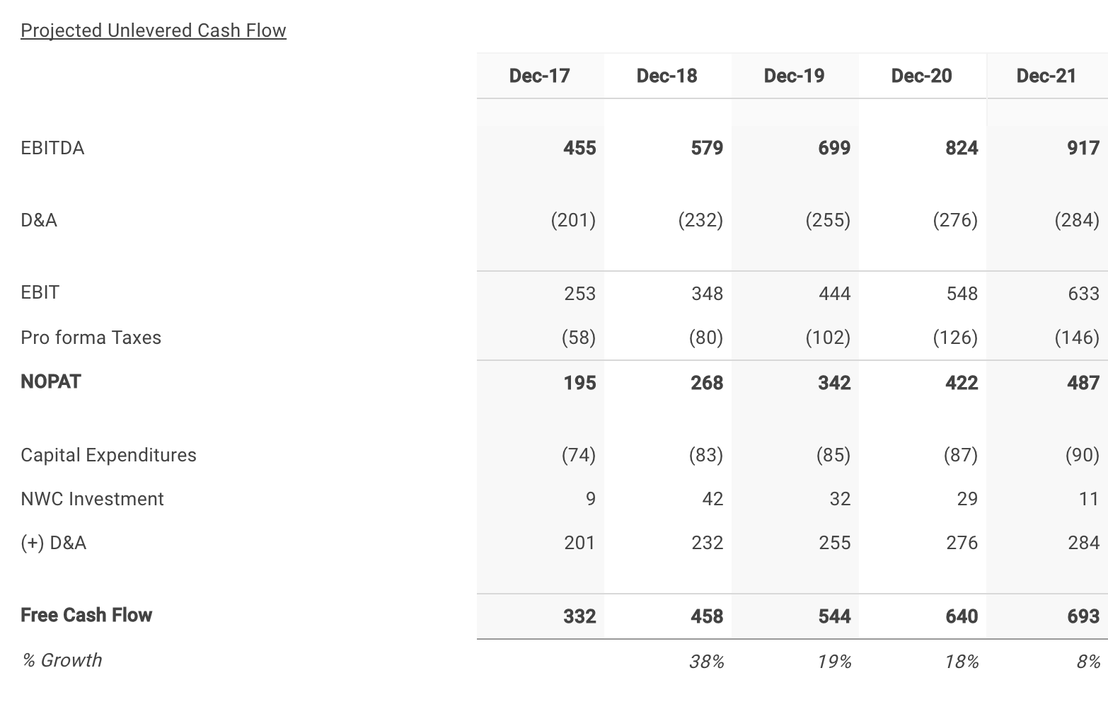 InterActiveCorp 's Five Year Projected Free Cash Flows