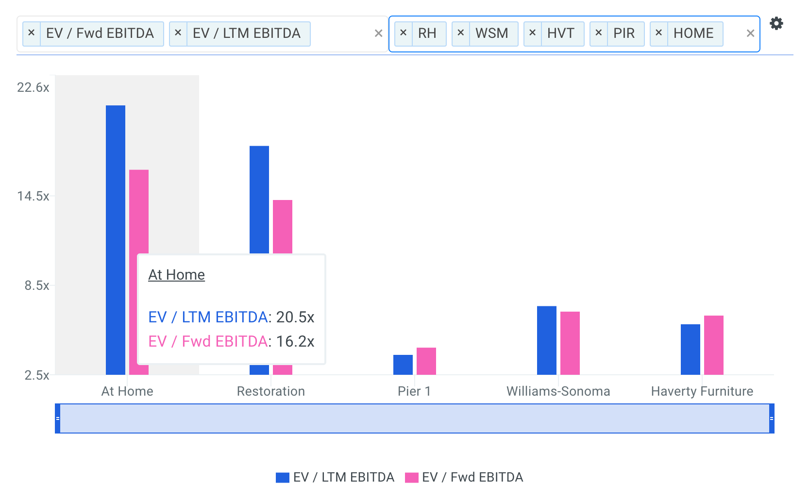 HOME EBITDA Multiples vs Peers Chart