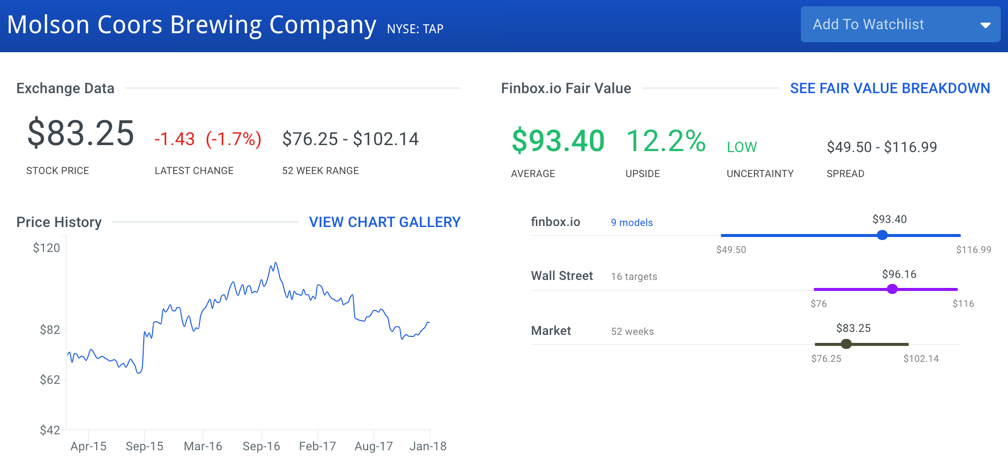 Molson Coors Brewing Stock Intrinsic Value