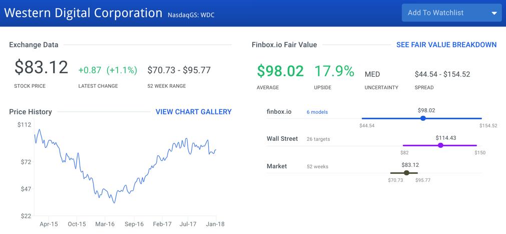 Western Digital Stock Intrinsic Value