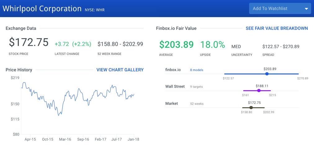 Whirlpool Stock Intrinsic Value