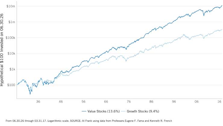 Value vs Growth Stocks Hypothetical Chart