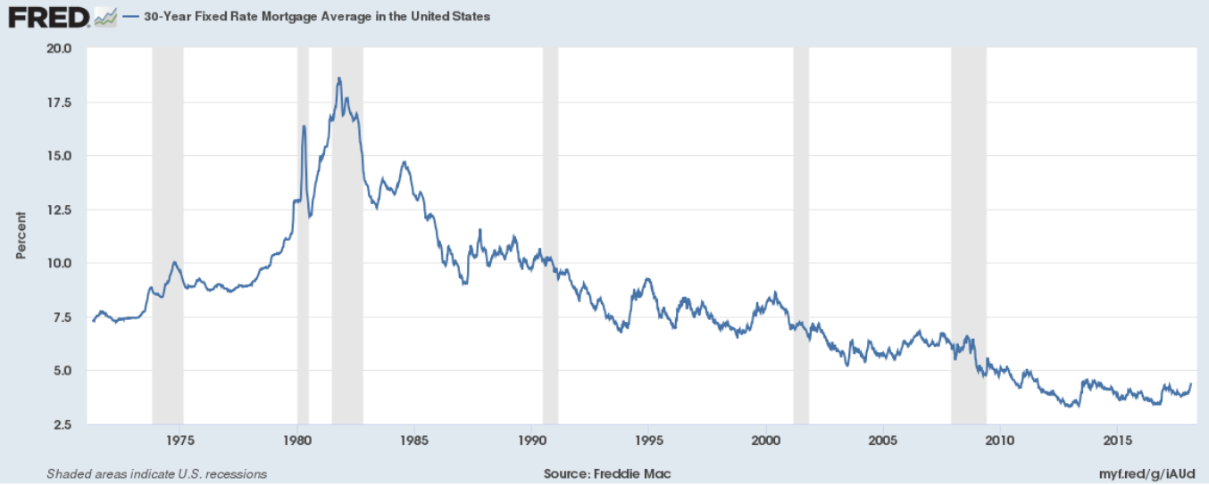 30yr Fixed Rate Mortgage Chart