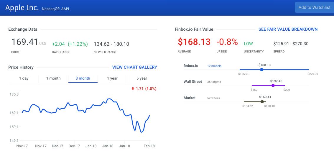 Apple Inc. Stock Intrinsic Value